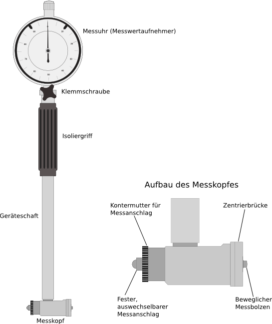 Präzisions Innen Feinmessgerät 35-50 mm Zylinder vermessen Messgerät